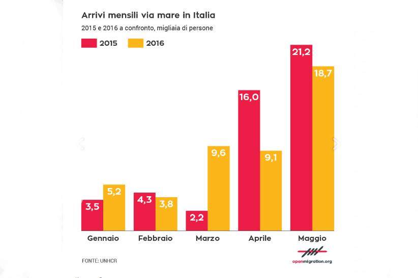 Desembarque de refugiados na Itália nos primeiros 5 meses de 2016 comparados com 2015.
