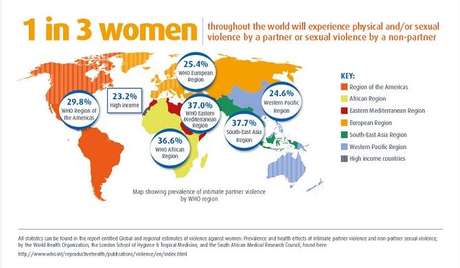 Porcentagem de mulheres no mundo que sofreram algum tipo de violência sexual pelo parceiro ou desconhecido.